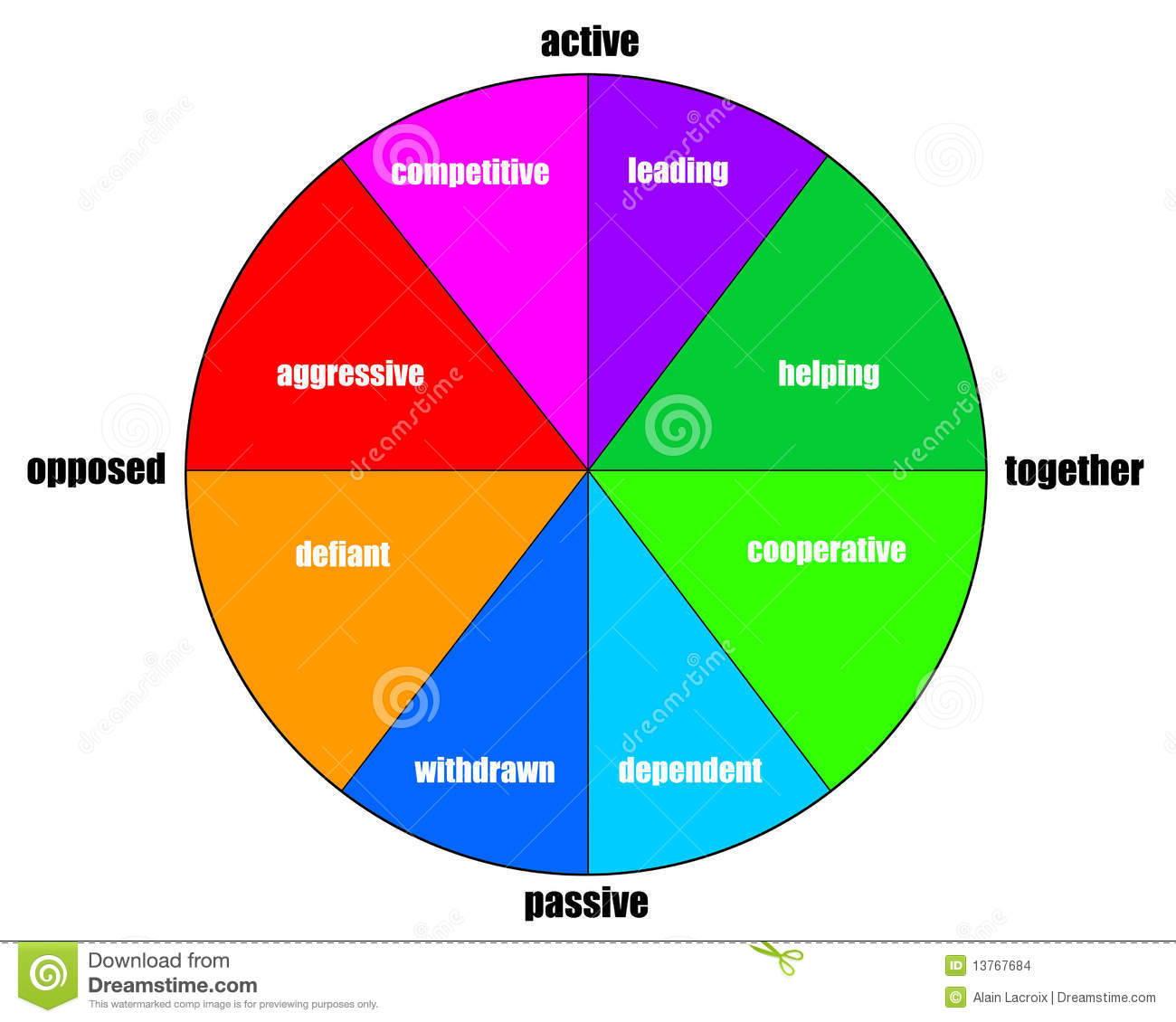 Personality 'rose' diagram with personal qualities, as launched by ...