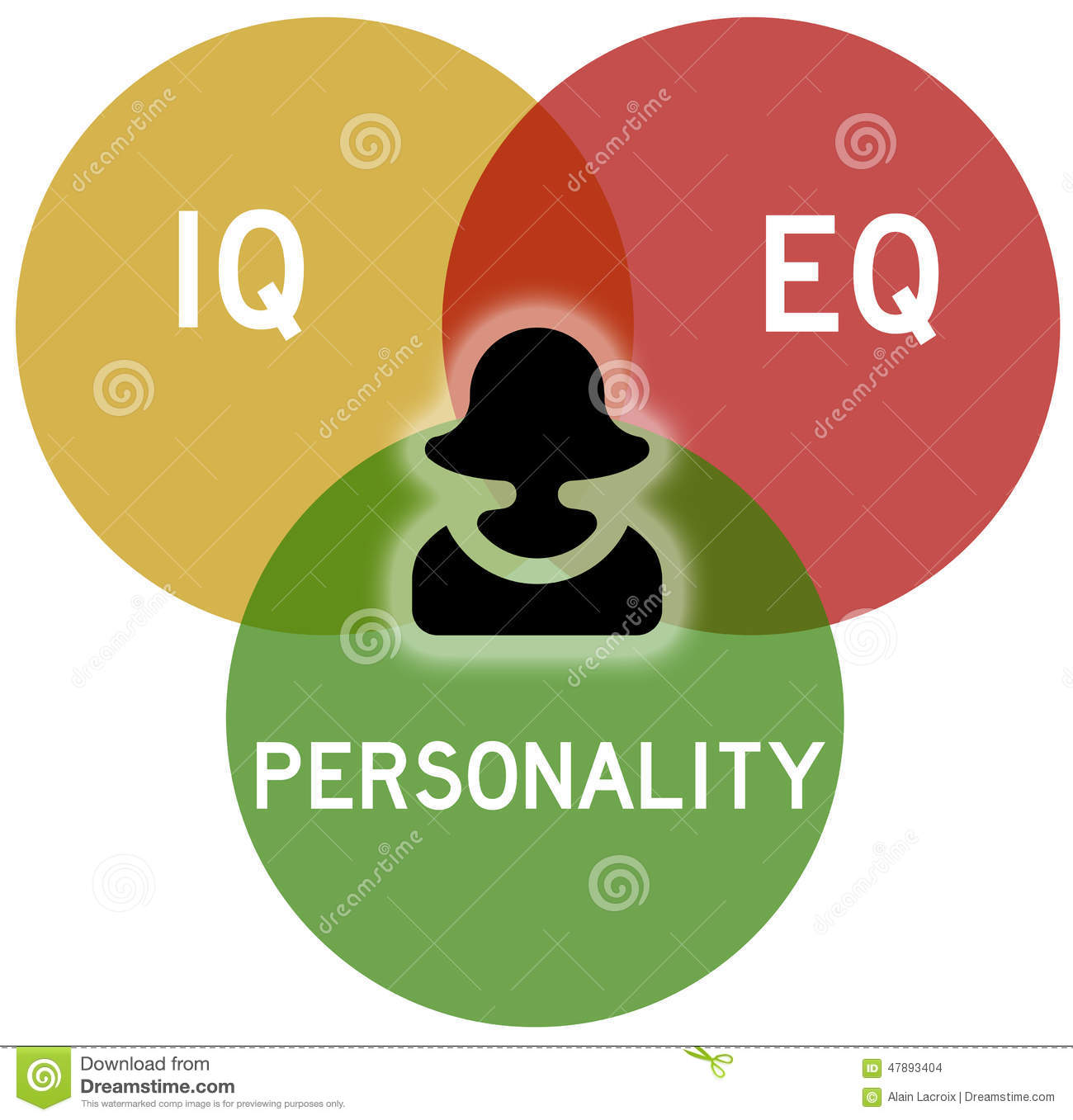 the stability of intelligence and personality Sional construct related both to personality and to psychometric intelligence on  the basis  the stability of sai was conducted by sokolova (1976) the stability.