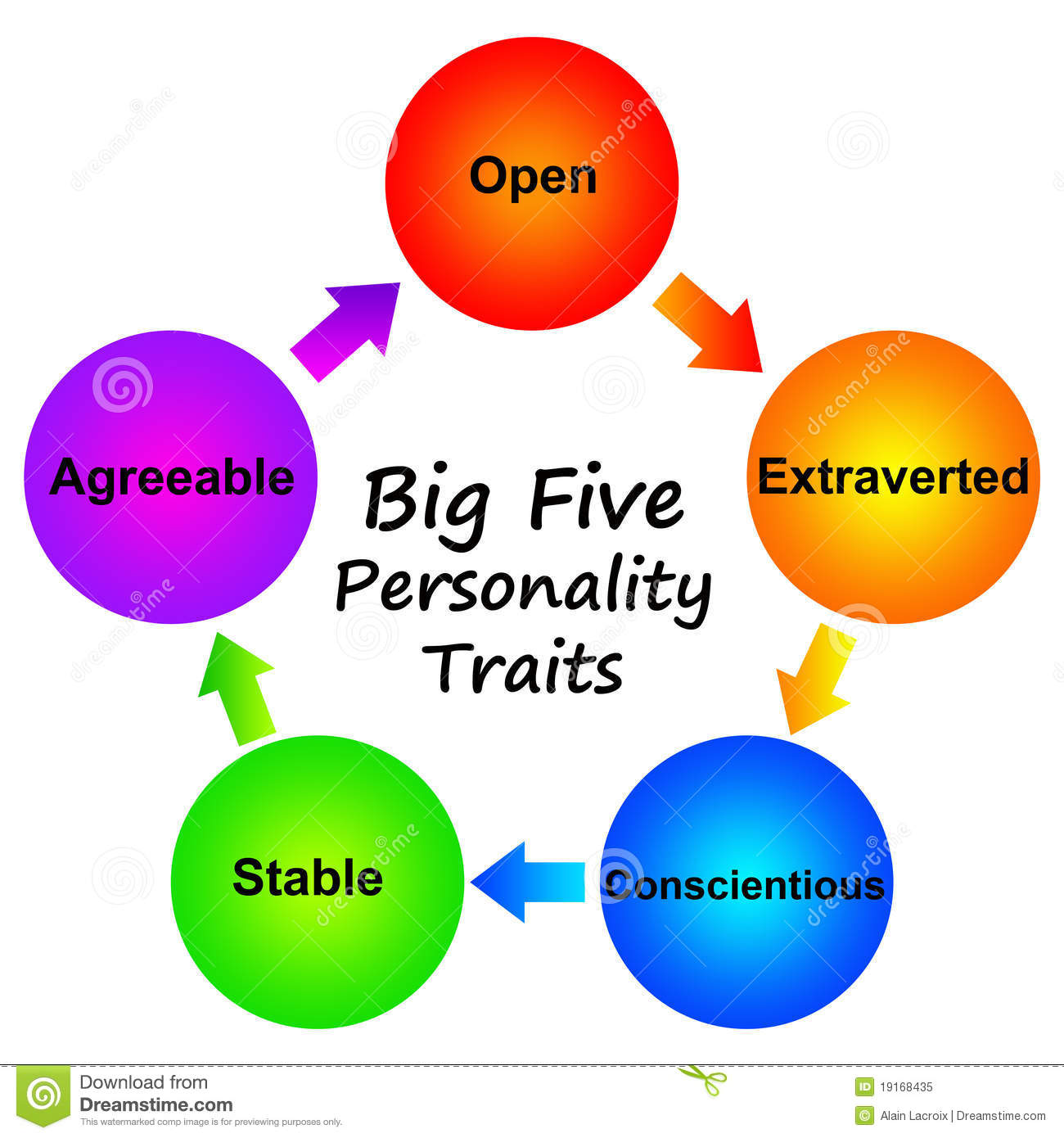 personality traits five persoonlijkheid clipart royalty van agreeableness conscientiousness openness illustration conscientious psychology adventurer important stability del agreeable ocean students