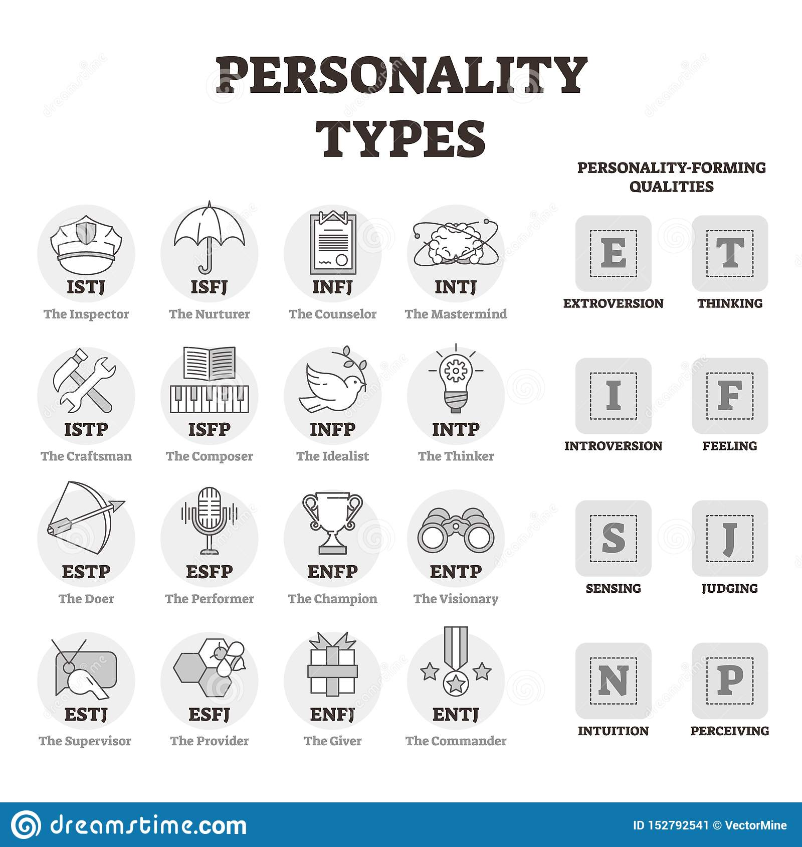 Personality types vector illustration. BW outlined person profile symbols.