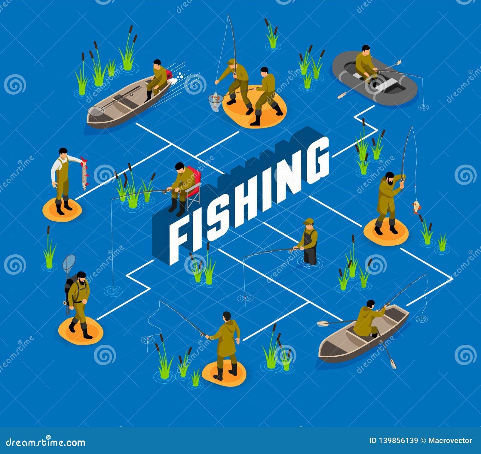 Pescatore Isometric Flowchart