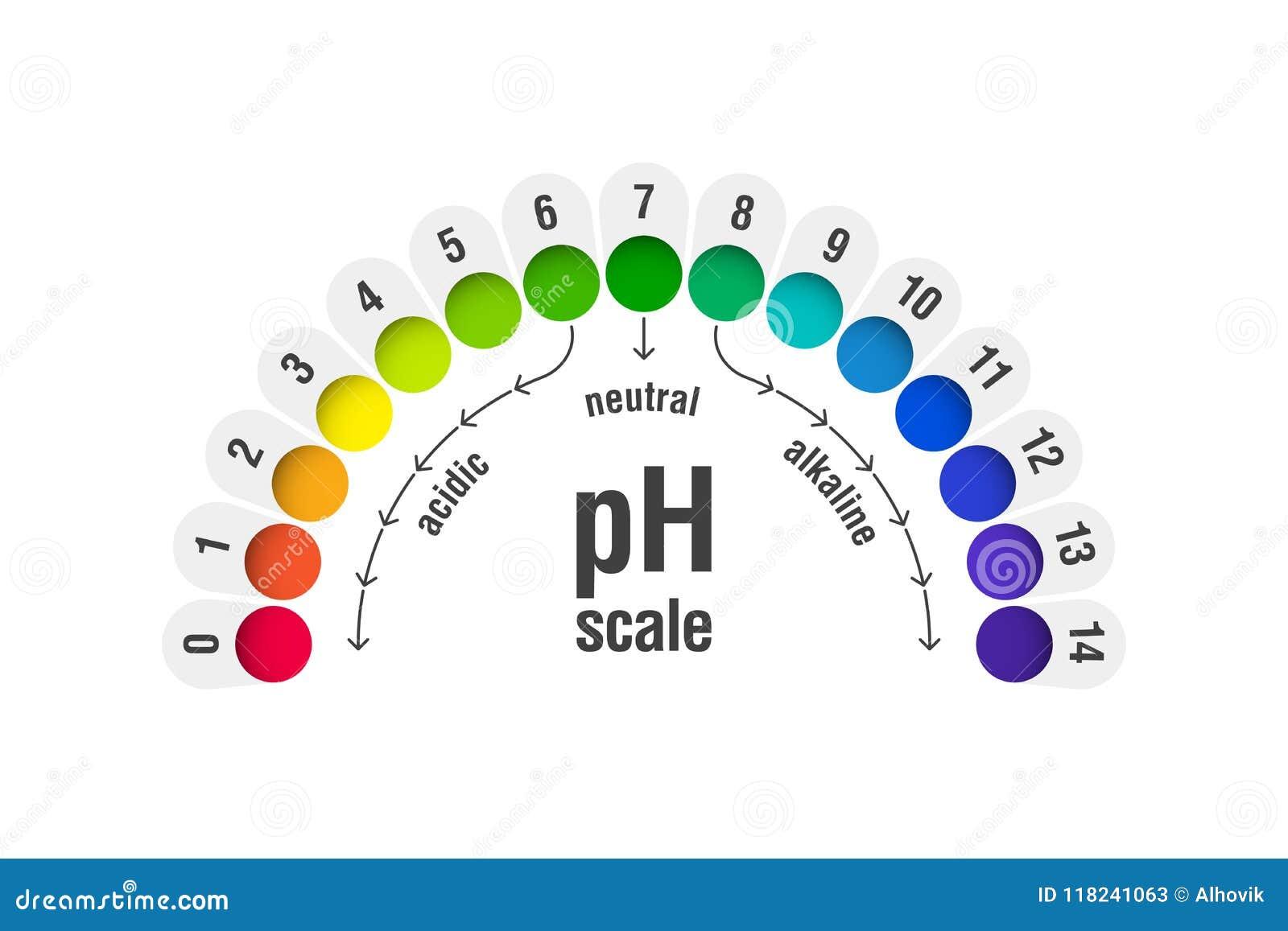 PH de grafiek van de waardeschaal