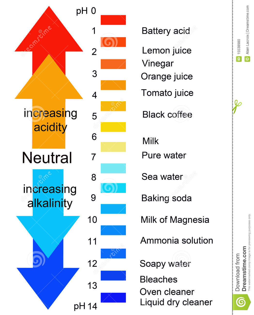 Chemistry ph scale ranging from acidity to alkalinity with real life