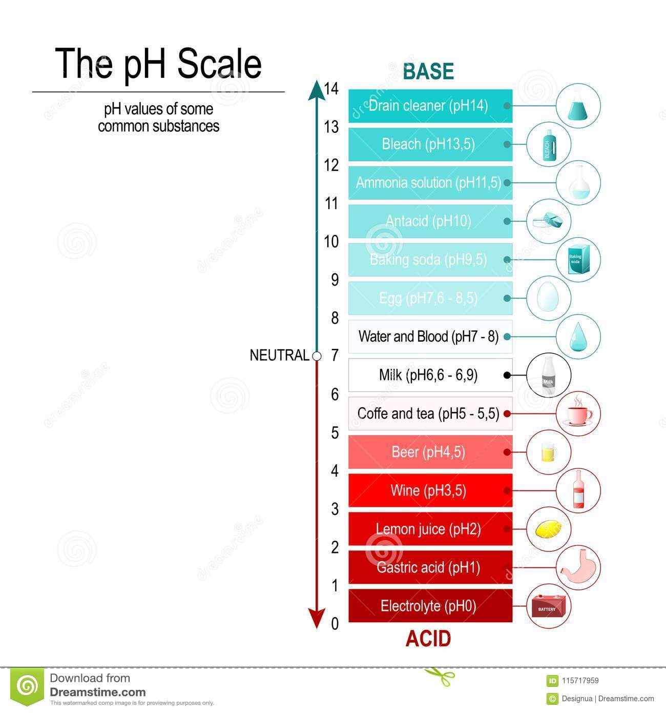 Ph Scale  Vector Diagram Stock Vector  Illustration Of