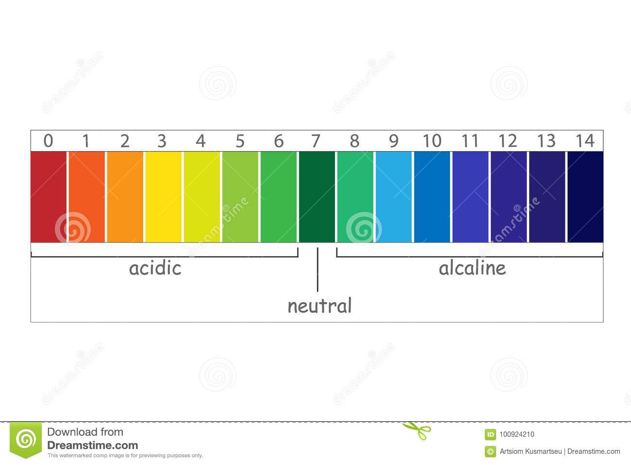 Ph Scale Value Stock Vector  Illustration Of Analysis
