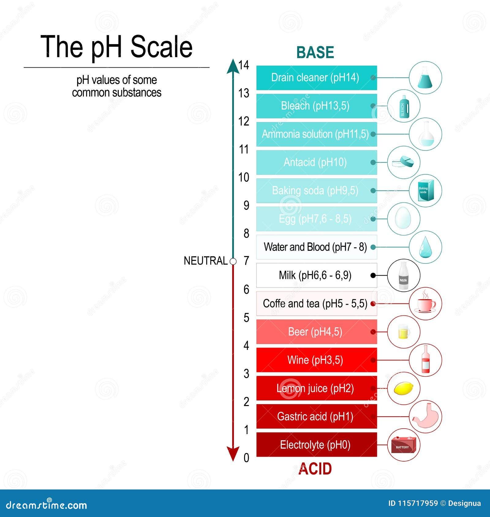 PH skala Wektorowy diagram