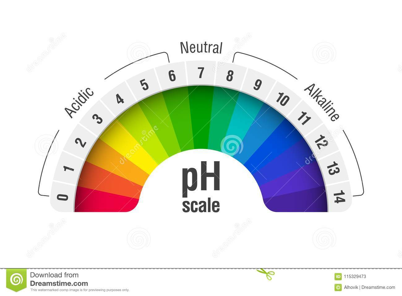 PH value scale chart