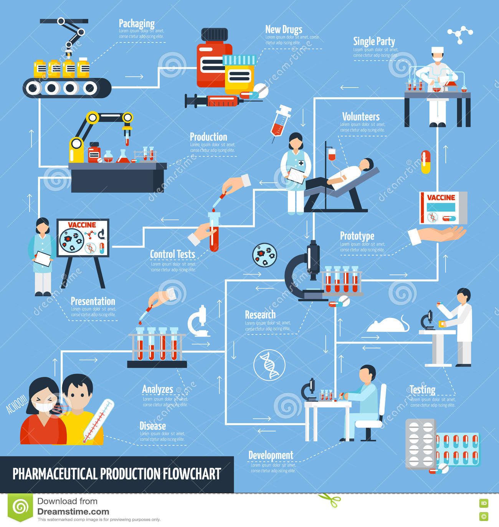 Pharmaceutical Production Flowchart Stock Vector