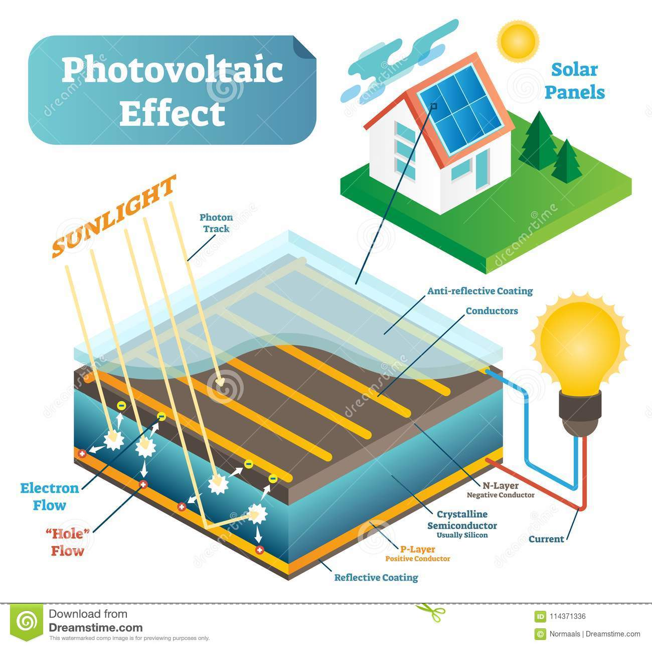 Photovoltaic Effect Technology Vector Illustration Scheme With ...