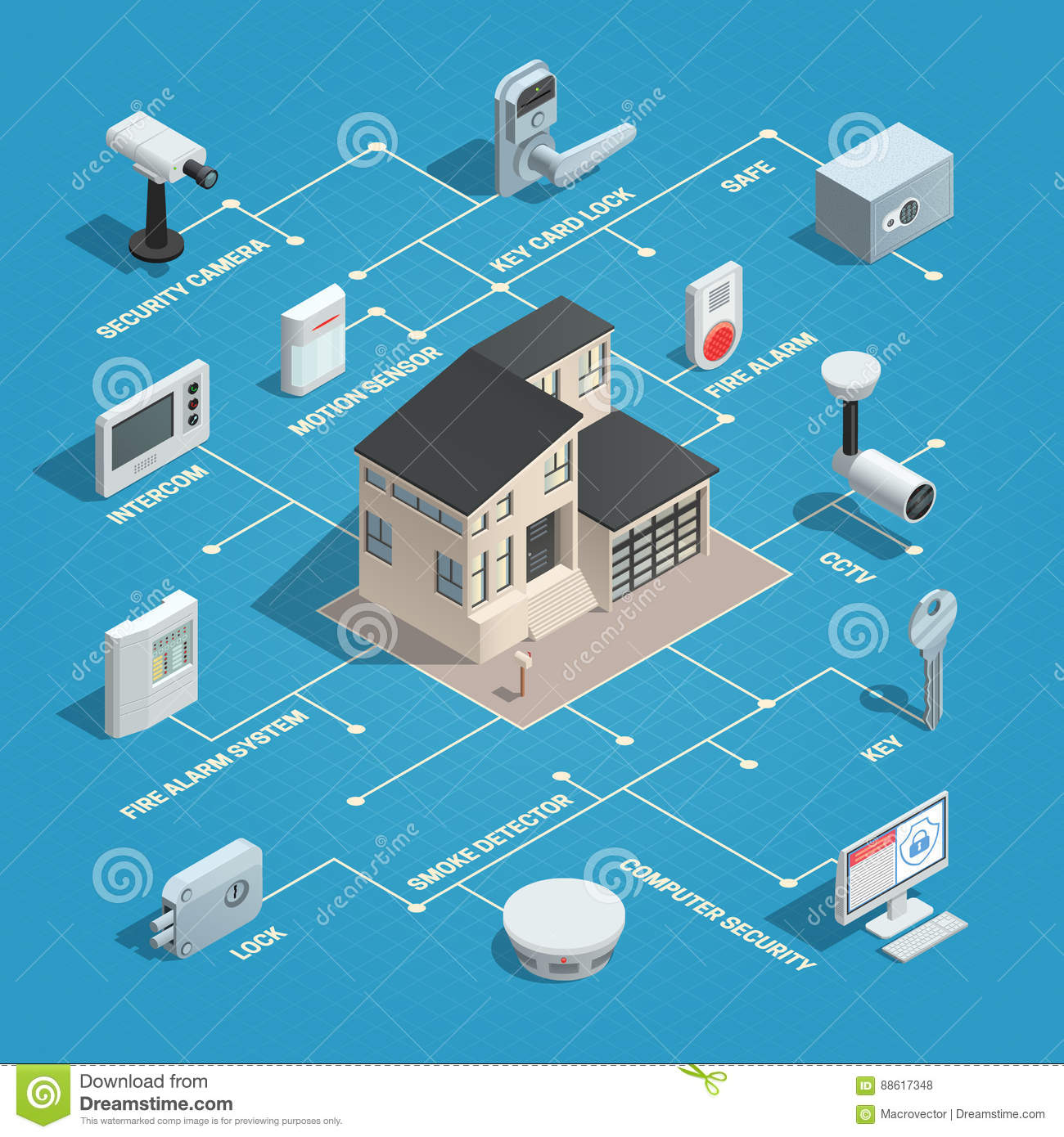 grand marquis wiring diagram security physical security isometric flowchart stock vector ... physical security diagram