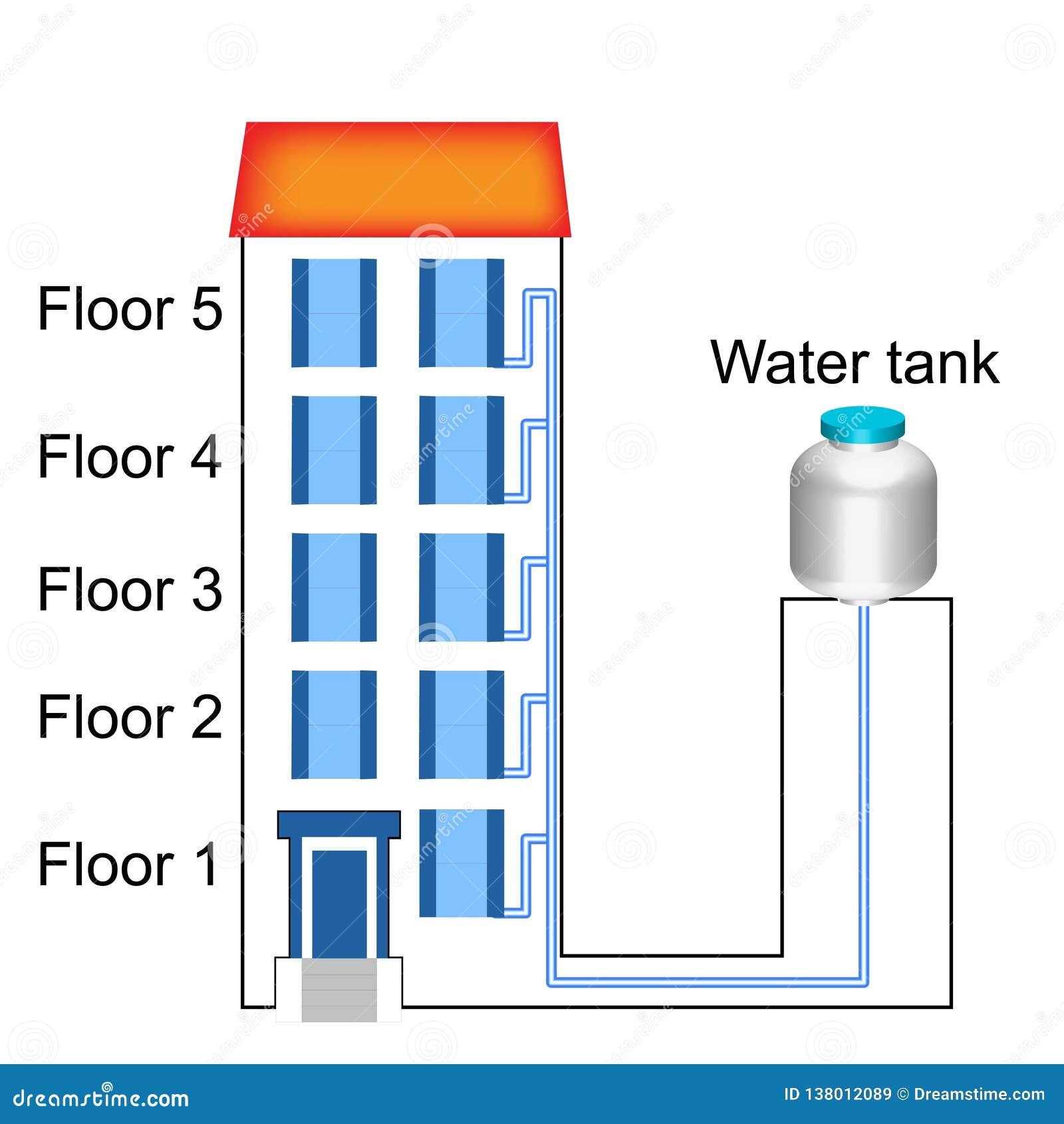 Physique - version 01 de réservoir de bâtiment et d eau
