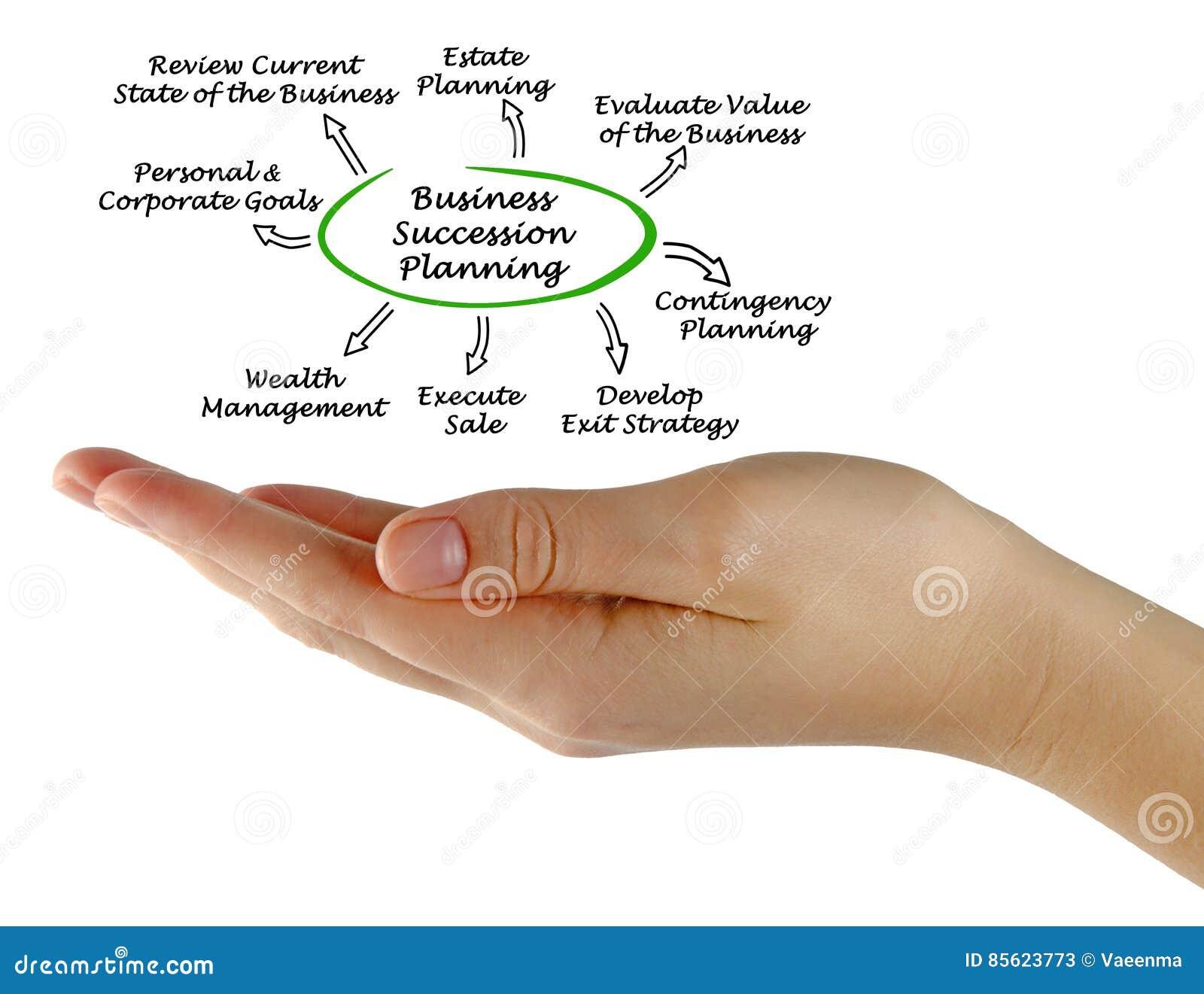 Pianificazione di successione di affari