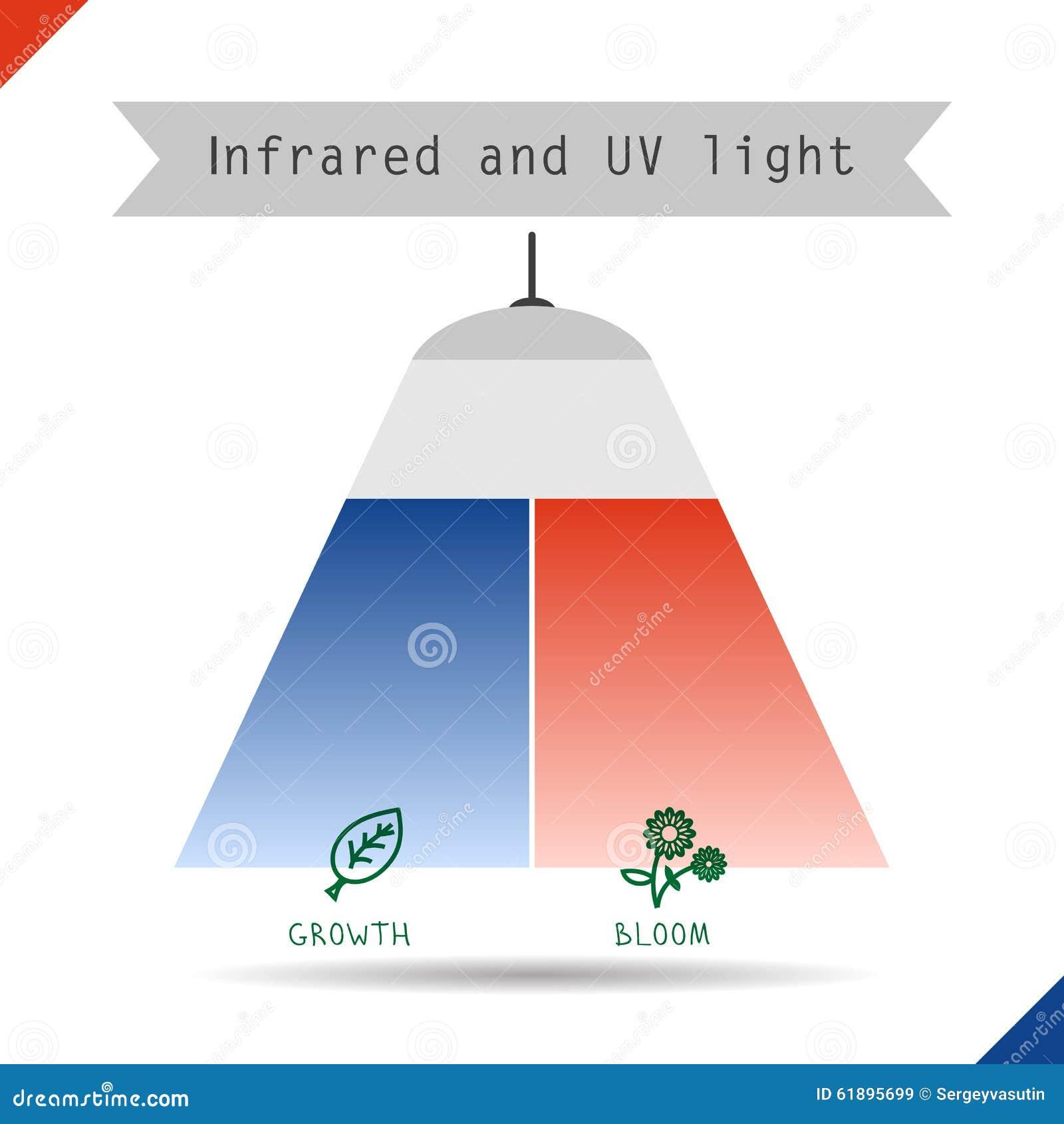 Pictogram infrarood en UVlicht