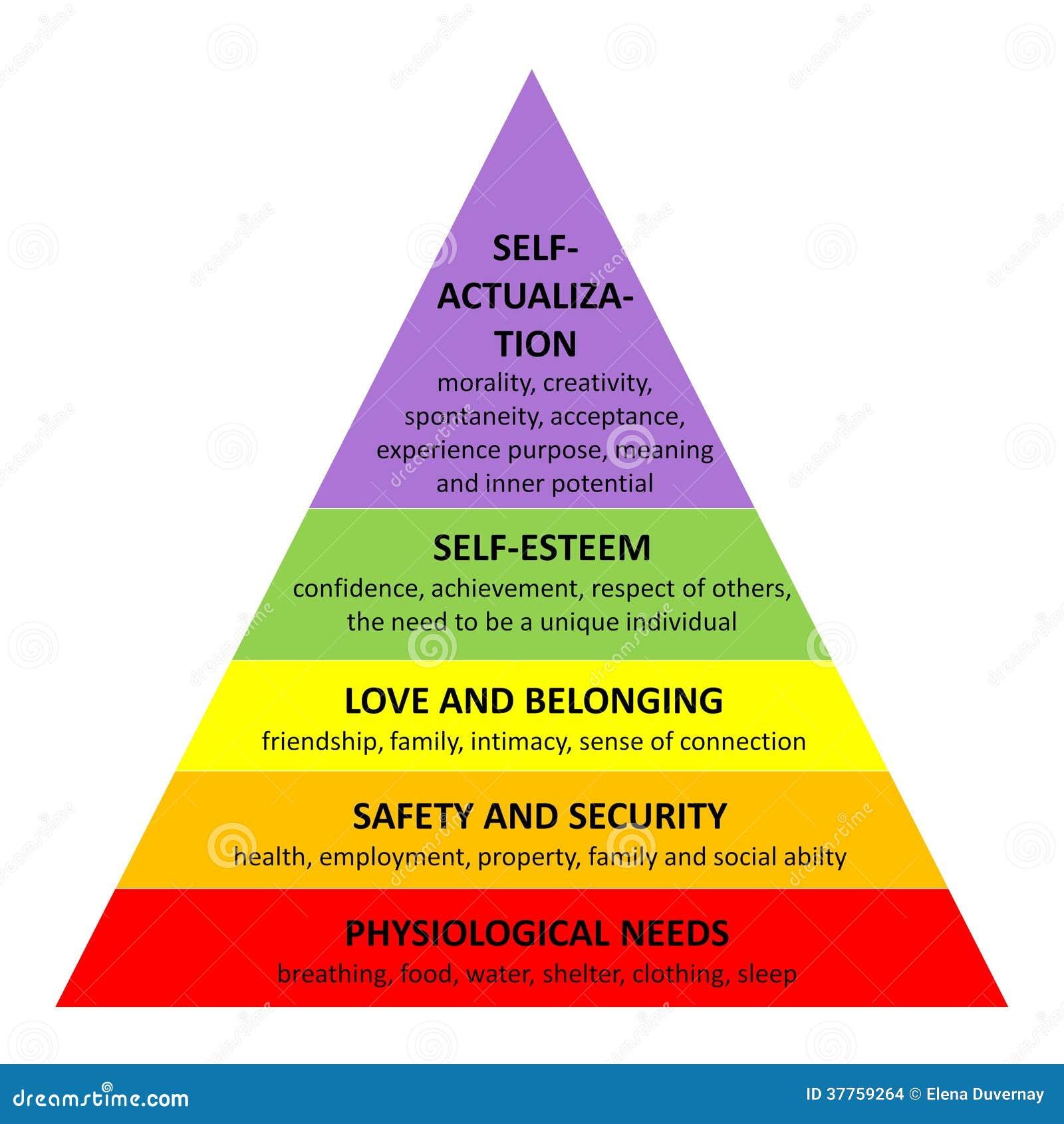 Pirámide de Maslow stock de ilustración. Ilustración de ...