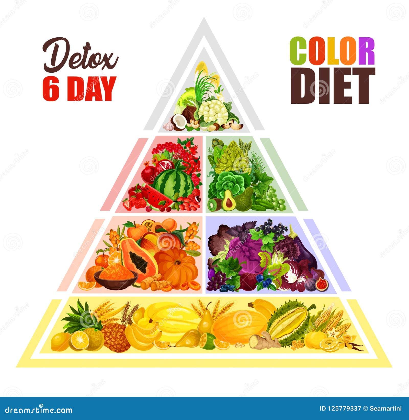 programma di dieta a colori