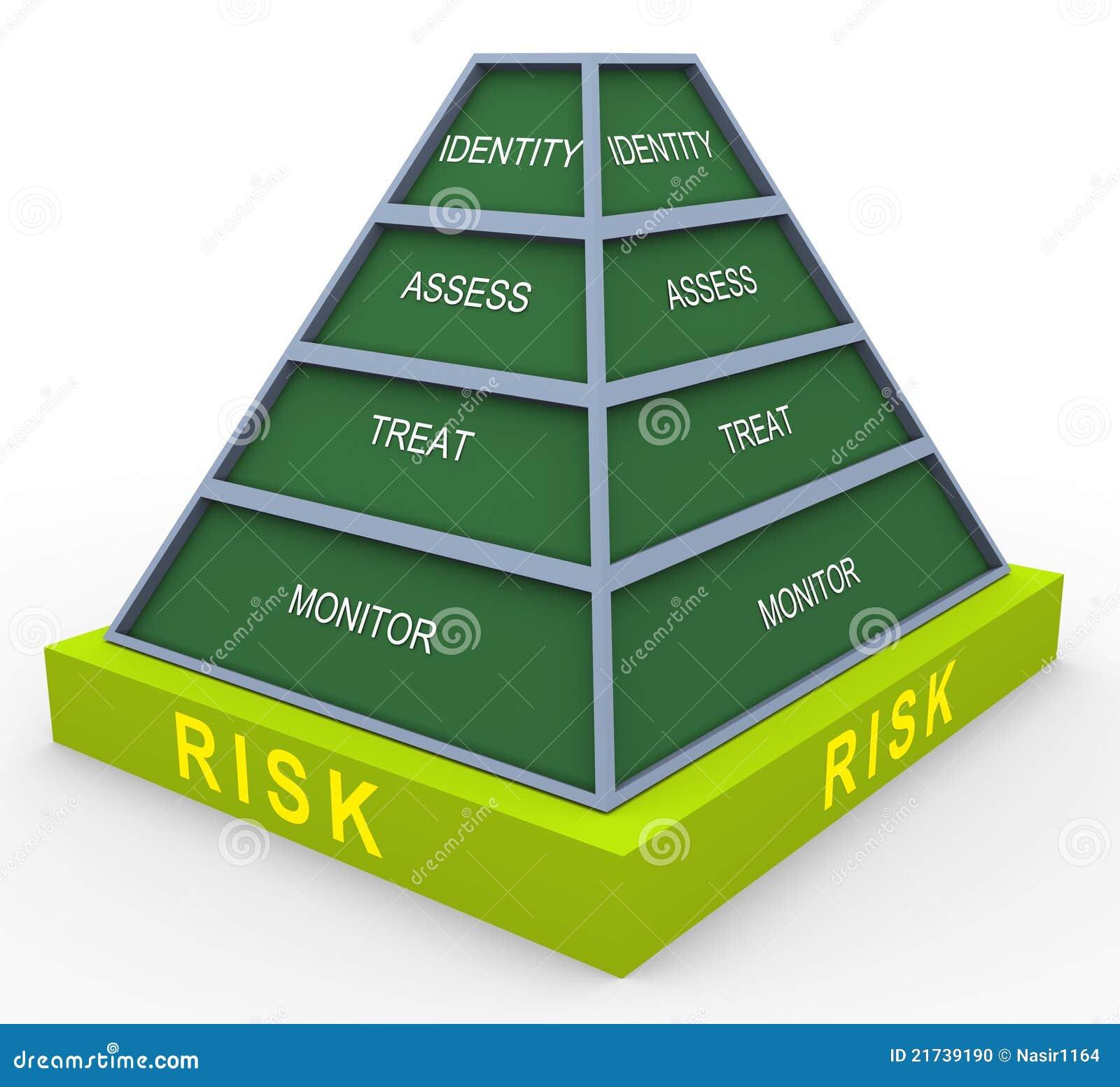 Piramide di rischio 3d