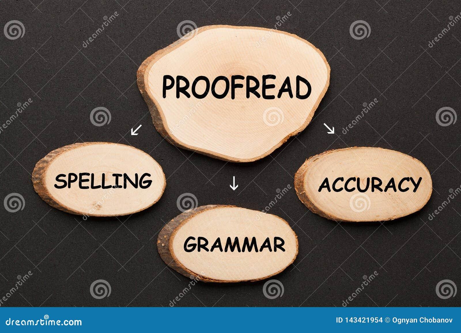 Pisowni gramatyki dokładność