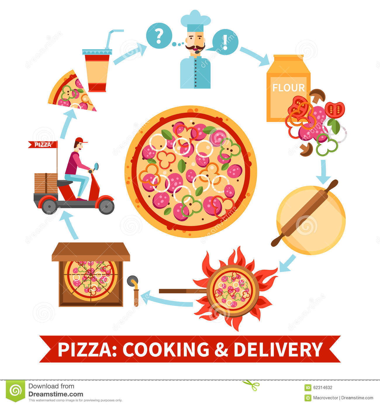 Pizza delivery process design reqrirement