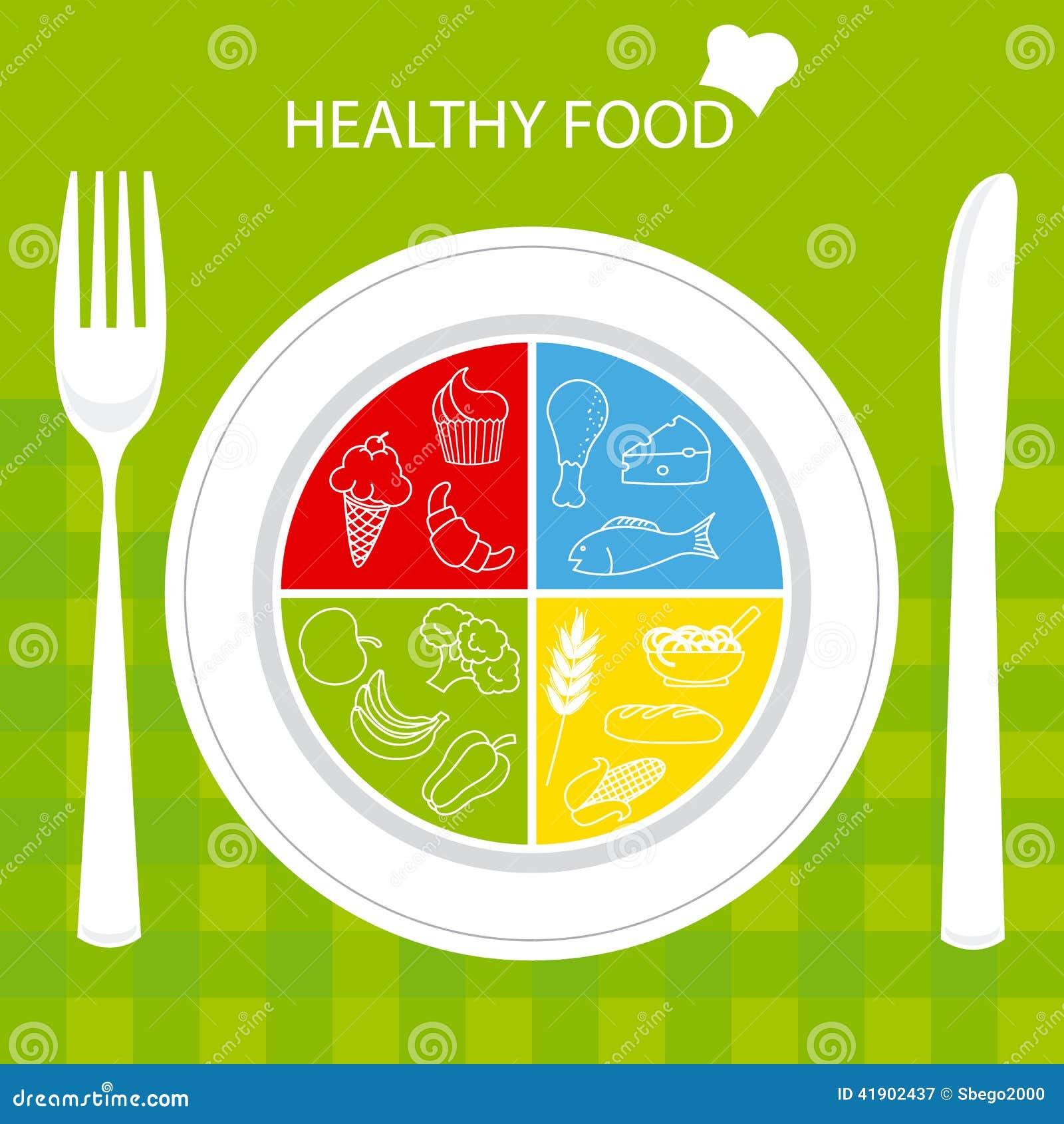 Placa com alimento saudável