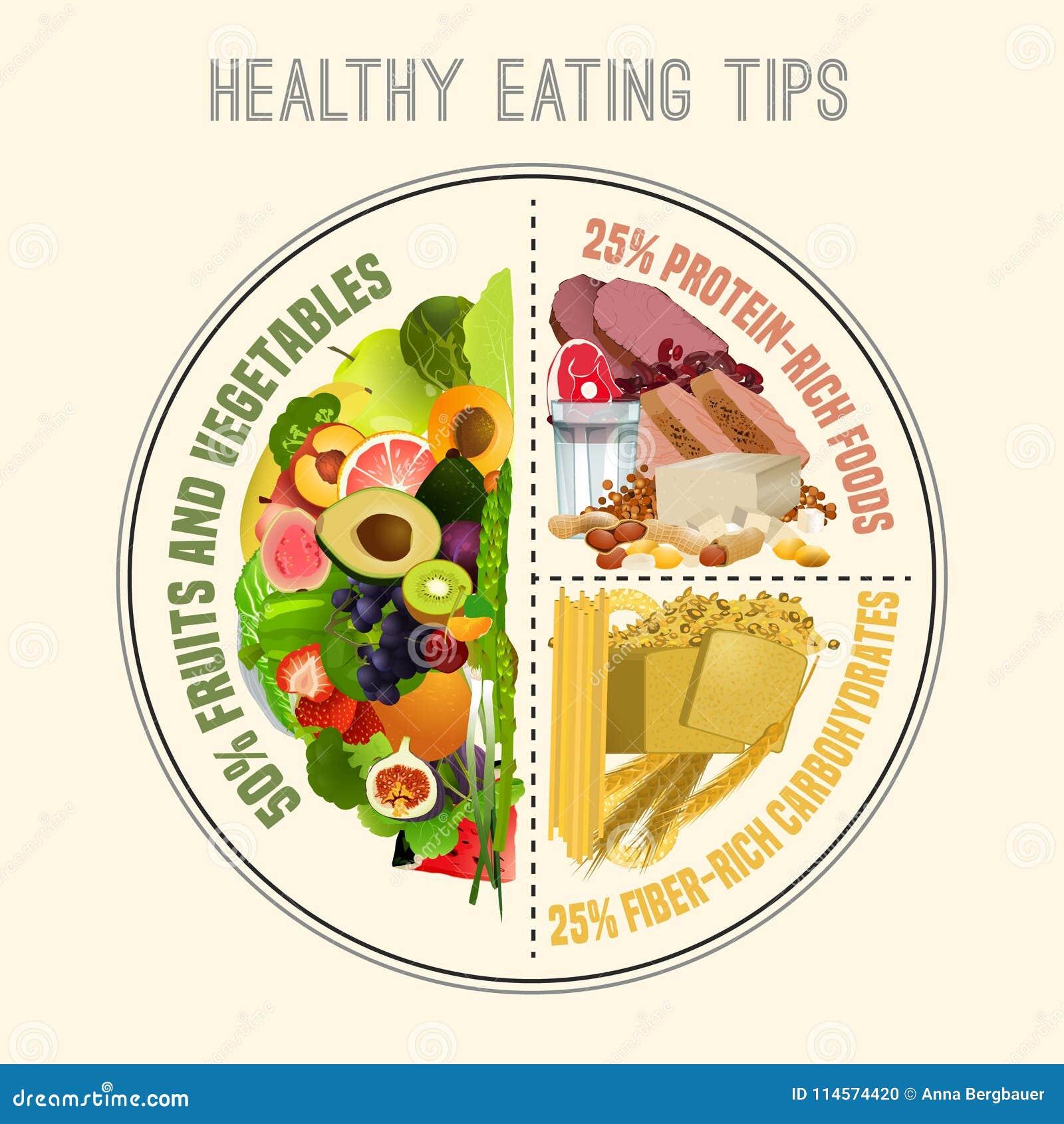 Placa saudável comer