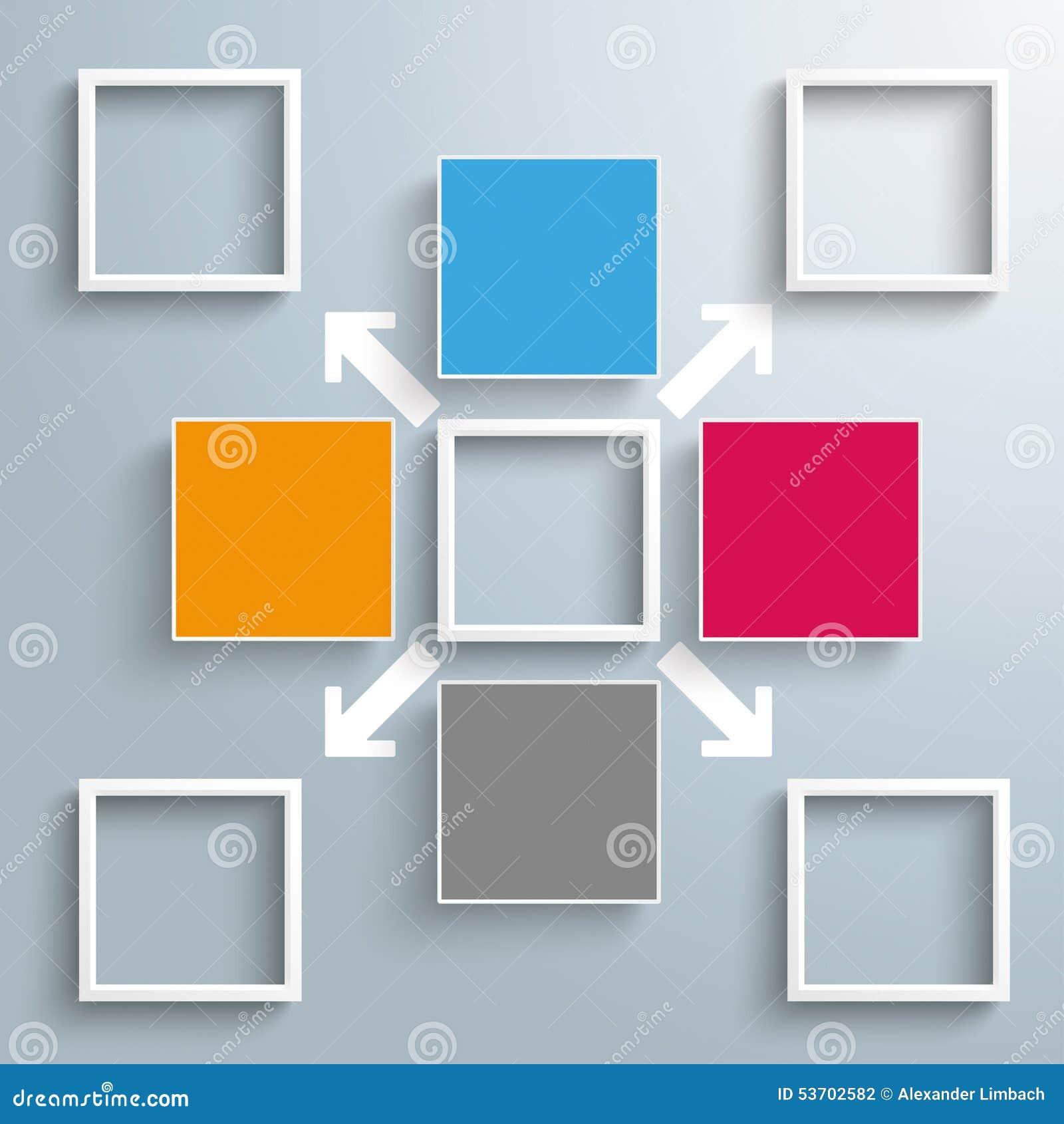 4 places colorées 5 cadres externalisant des flèches
