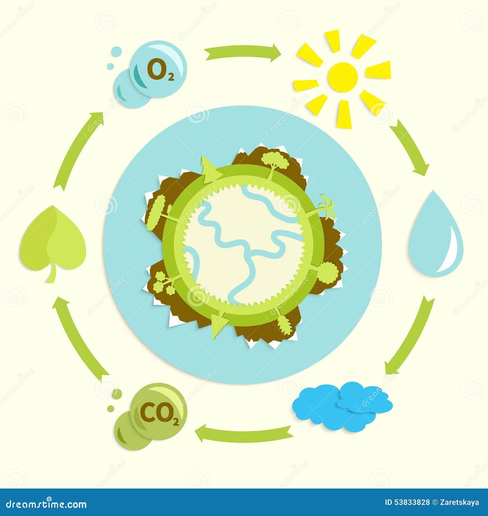 Plackard écologique