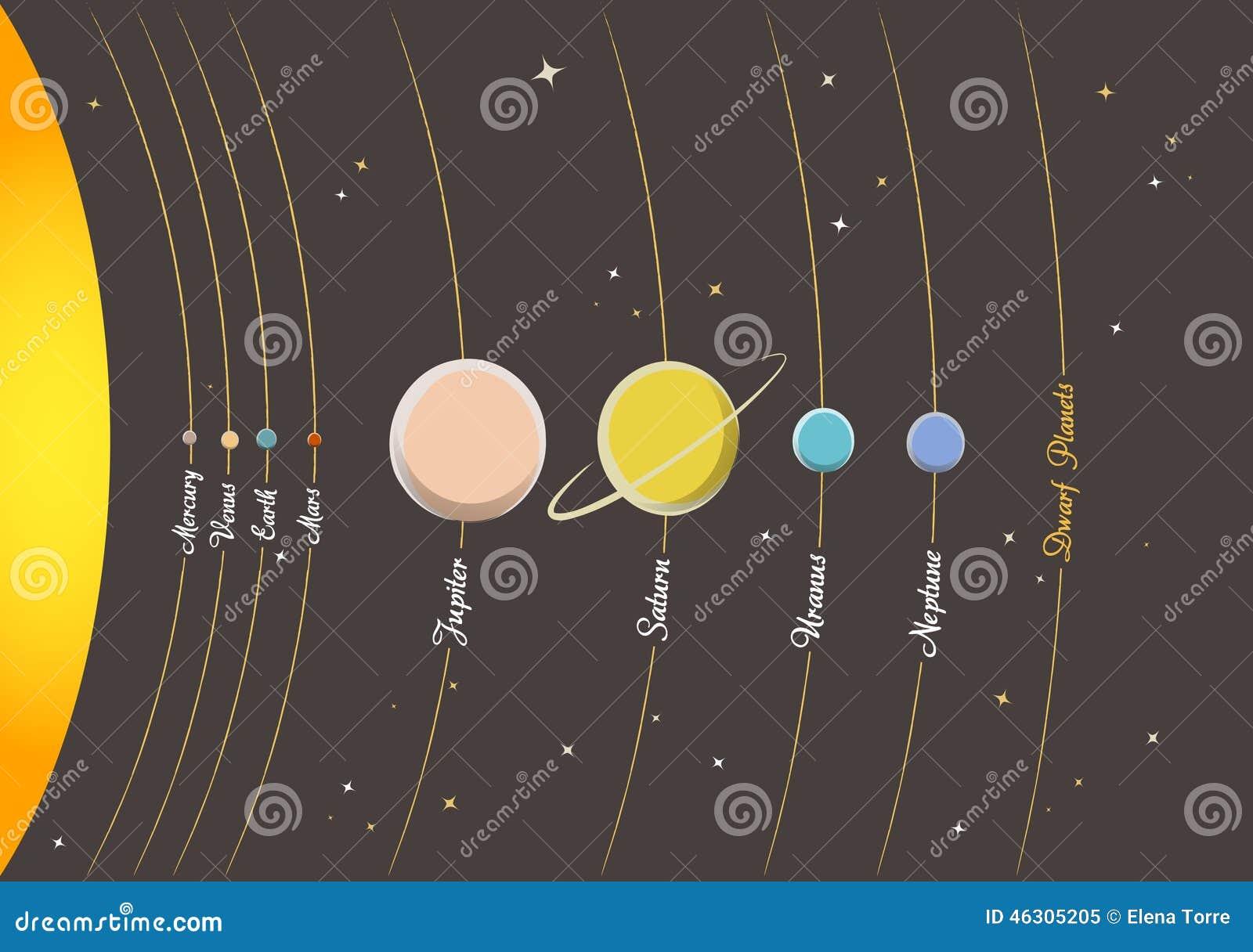 Planètes de système solaire