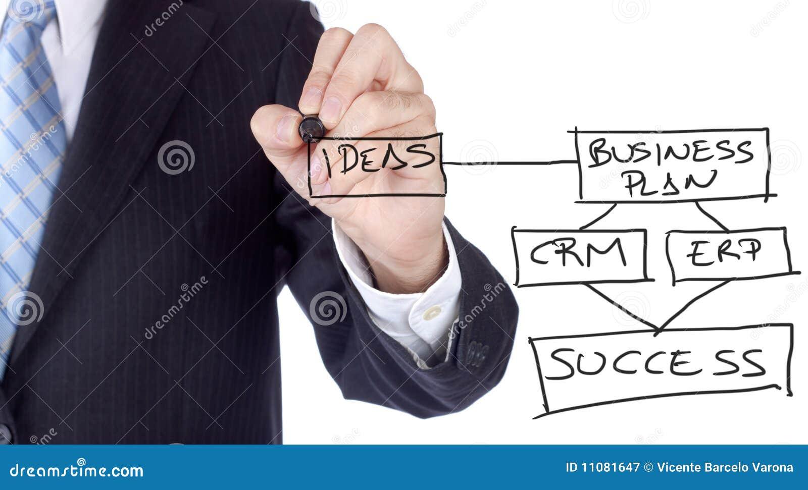 Plan de réussite