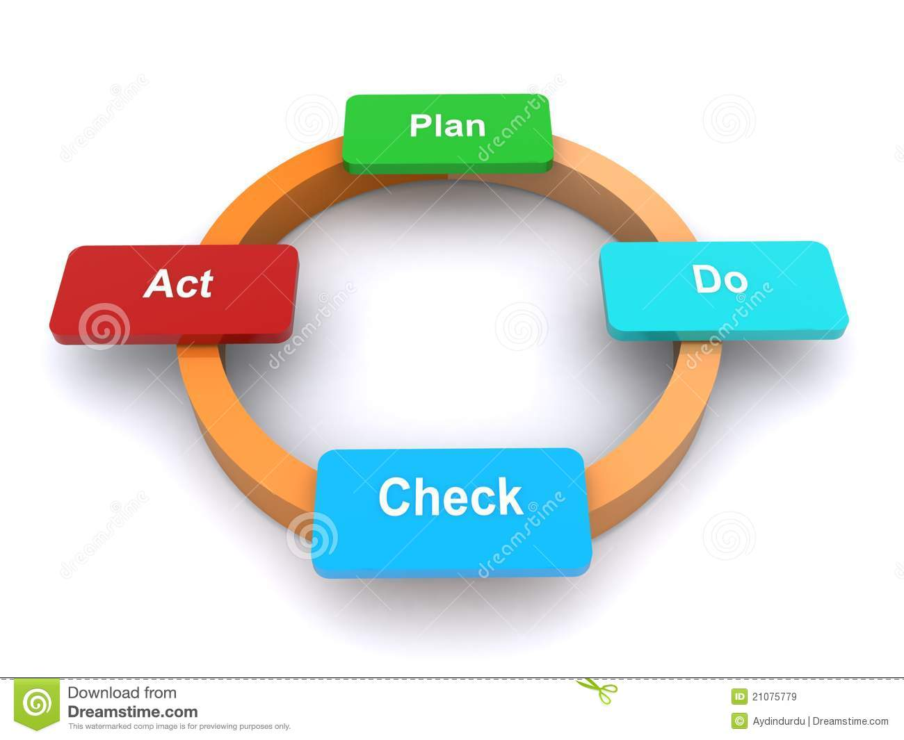 motivational graphic with a circle and the words, plan, do, check ...