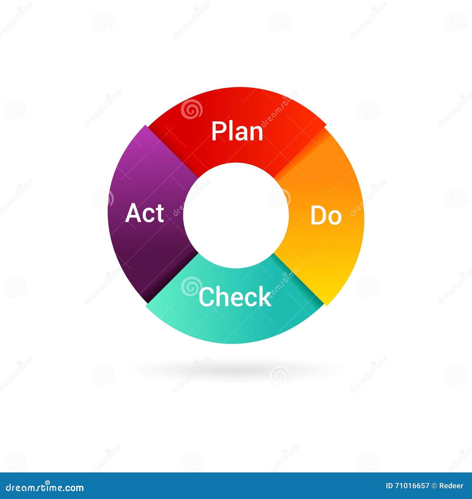 4 Factors that Make a Continuous Improvement Program Successful