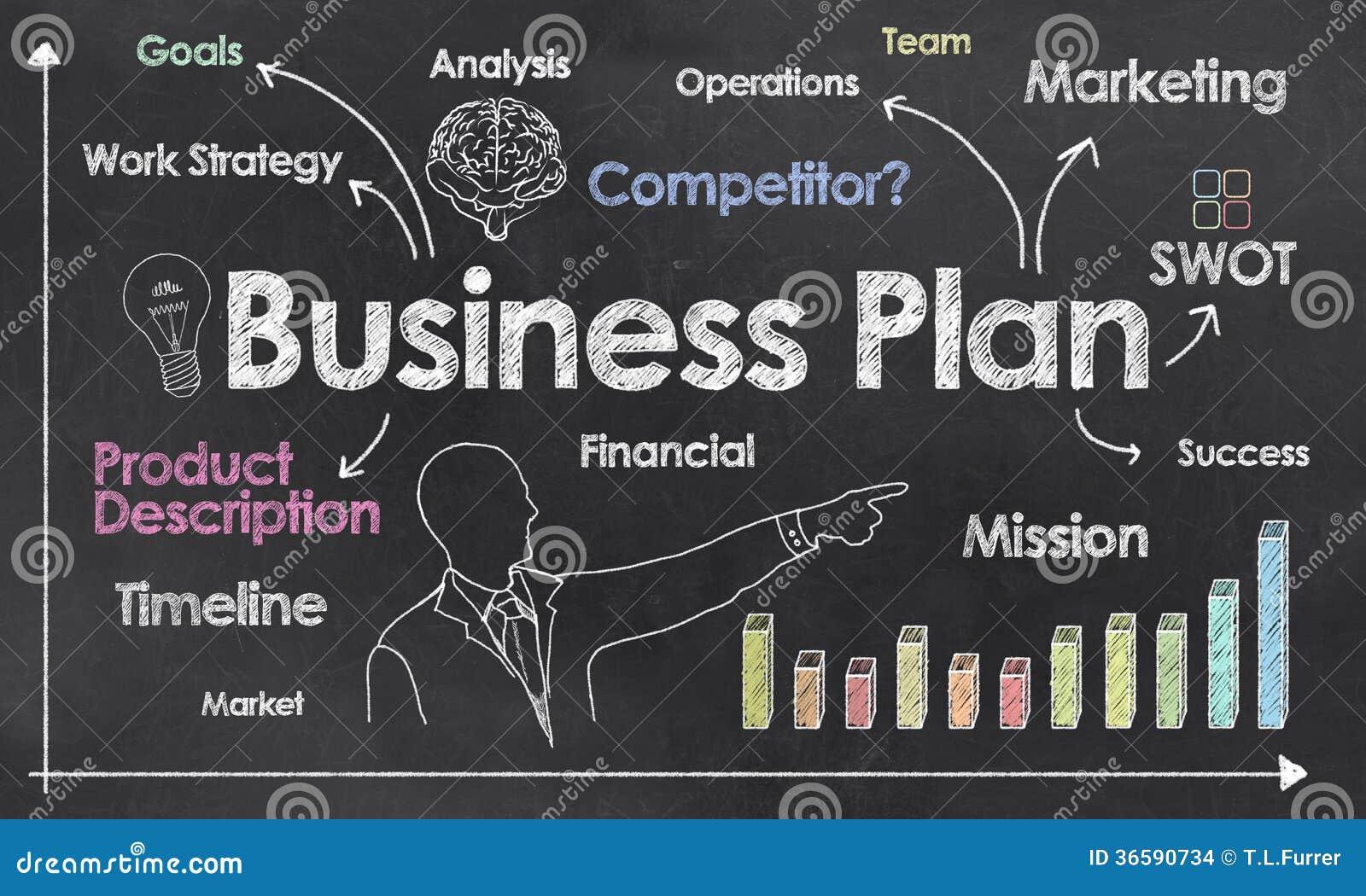 Plan empresarial en la pizarra