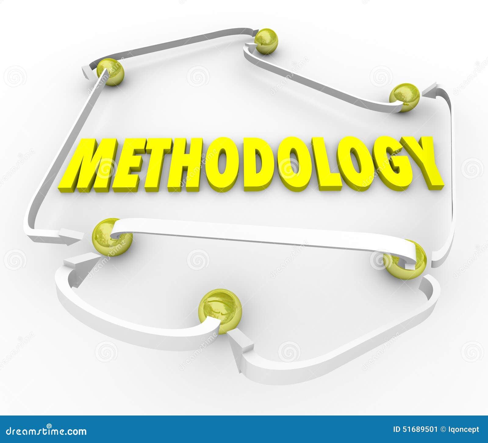 Plan organisé par instructions de processus d étapes de procédure de méthodologie