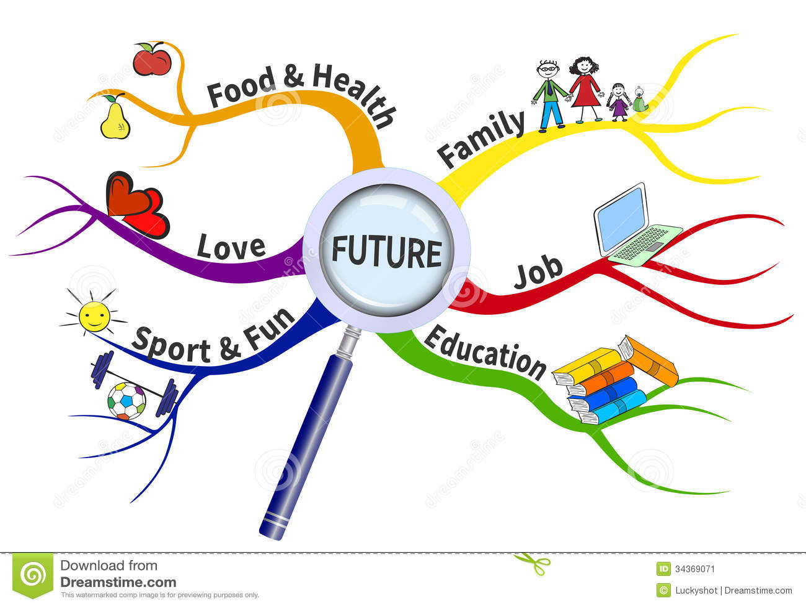 plan pour l 39 avenir sur une carte d 39 esprit illustration de vecteur illustration du id e. Black Bedroom Furniture Sets. Home Design Ideas
