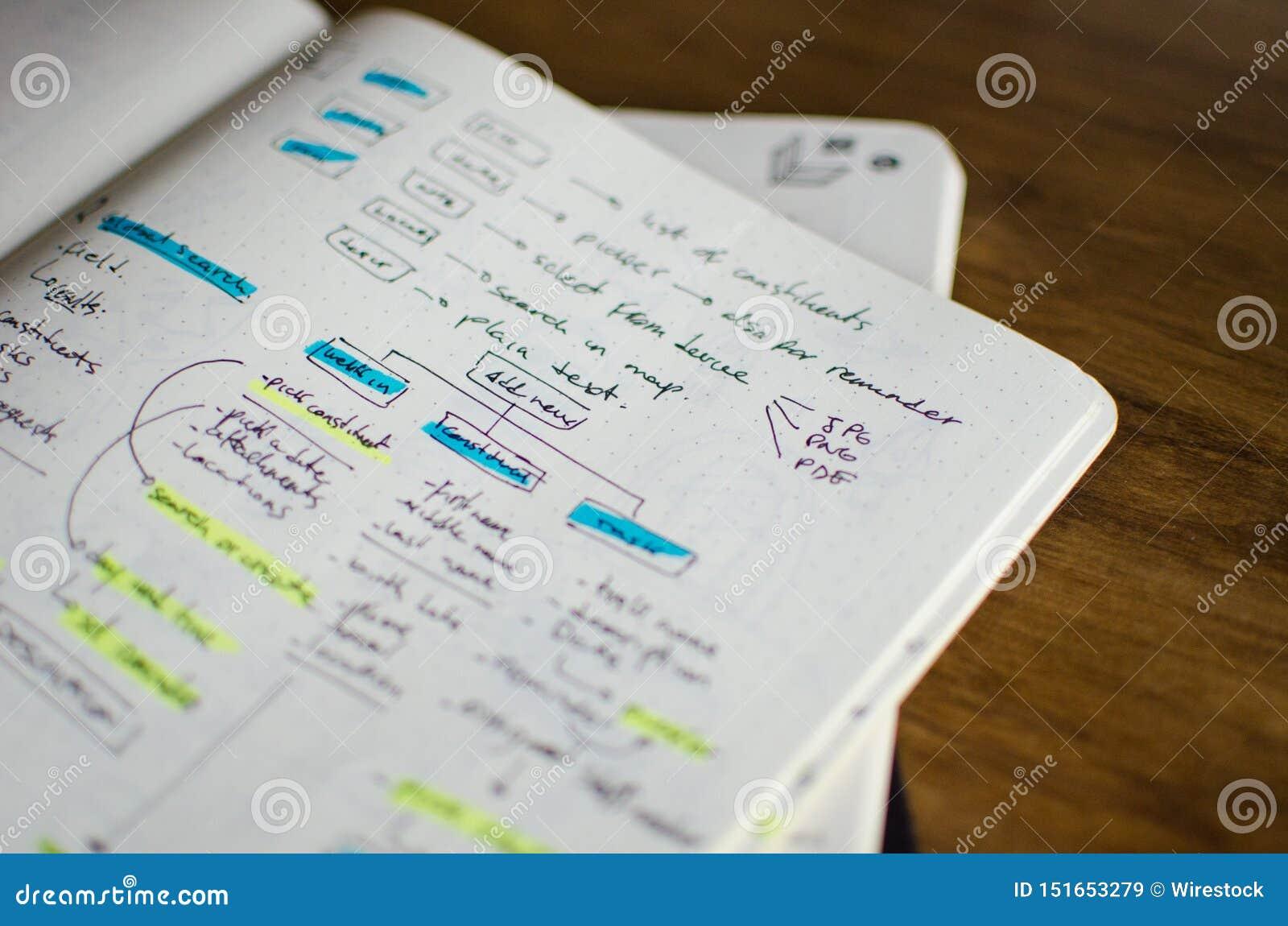 Plan rapproché de feuille d ébauche d UI/UX avec des secteurs accentués avec un marqueur magique