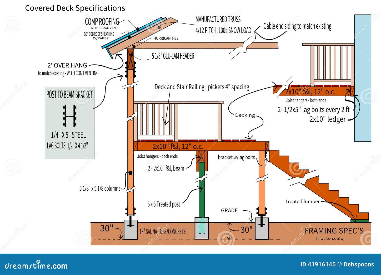 Planes del detalle para una cubierta cubierta