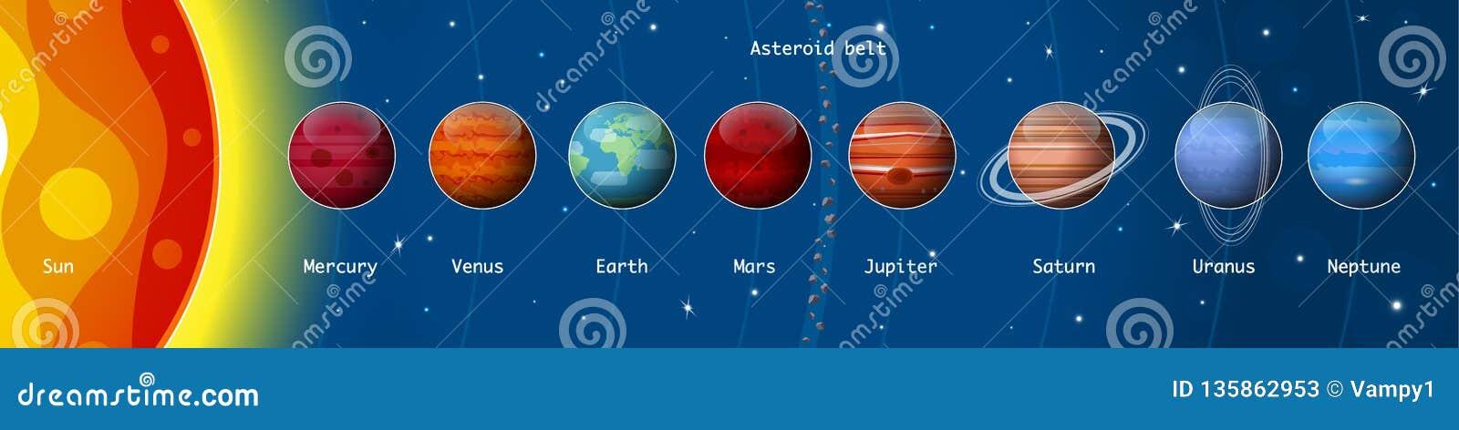 Planeten van het zonnestelsel, zon, Mercury, Venus, Aarde, Maan, Mars, Jupiter, Saturn, Uranus, Neptun