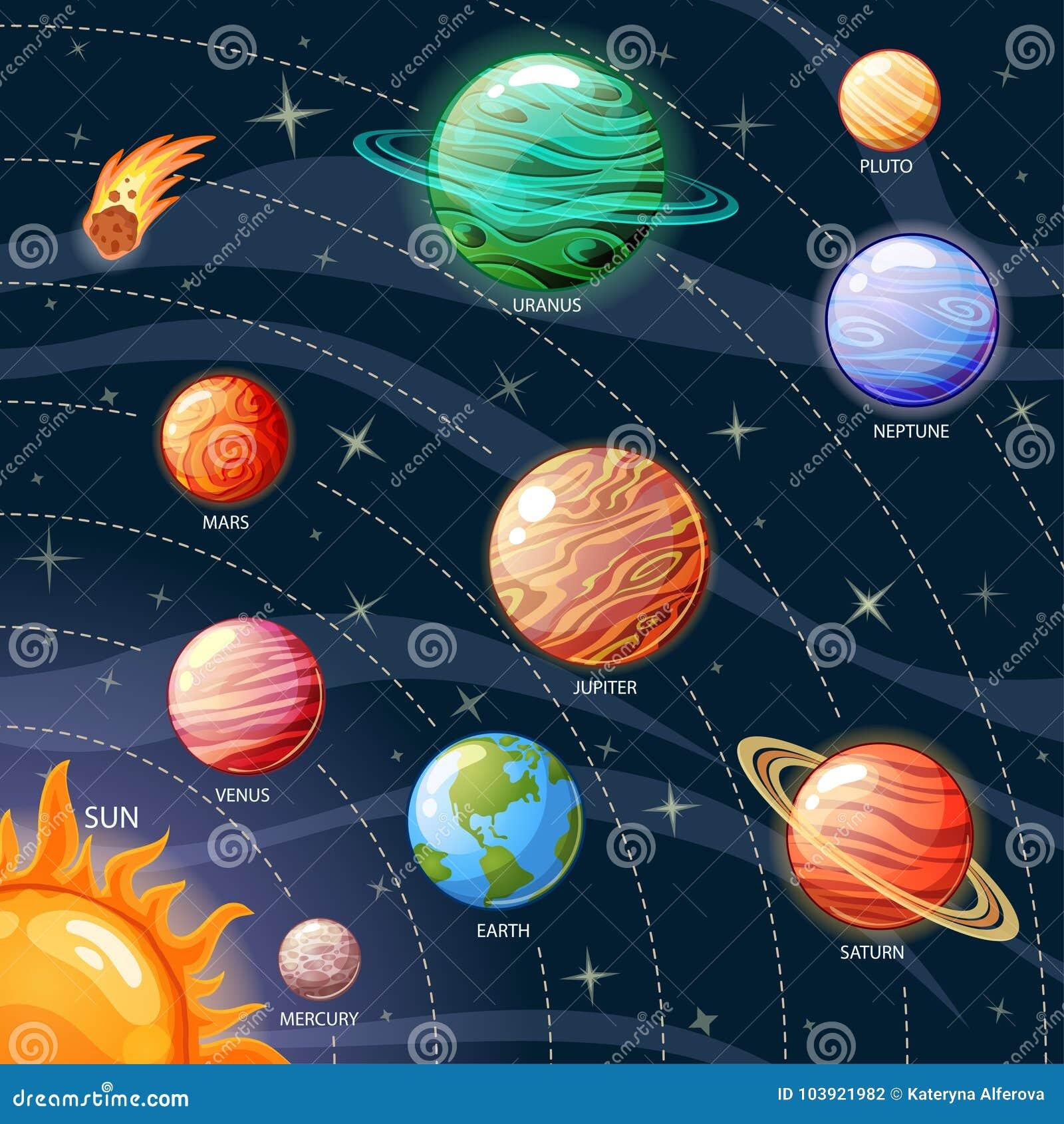 Planeten van het Zonnestelsel Zon, Mercury, Venus, Aarde, Mars, Jupiter, Saturn, Uranus, Neptunus, Pluto