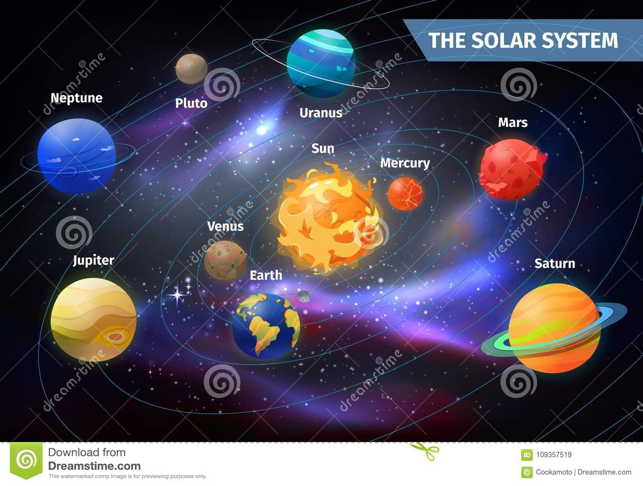 Planets On Orbits Around Sun. Solar System Stock Vector ...