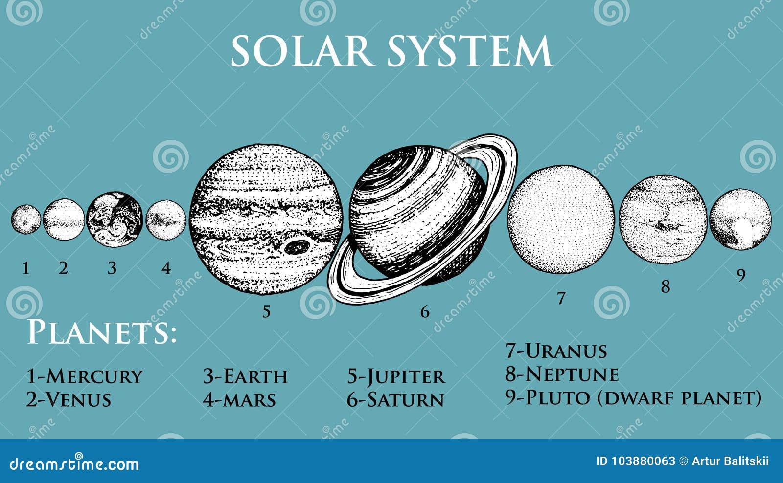 Planetuje układ słoneczny księżyc słońce i, mącimy i venus, Jupiter, Saturn lub Pluto, astronomiczny
