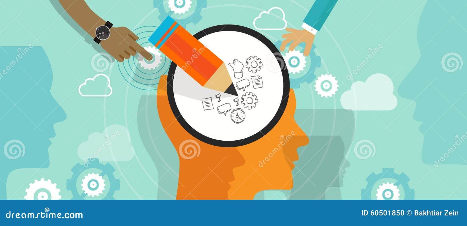 Planlägg tänkande den idérika klottra för idé för huvud för kreativitet för processmening hjärnan lämnat högert