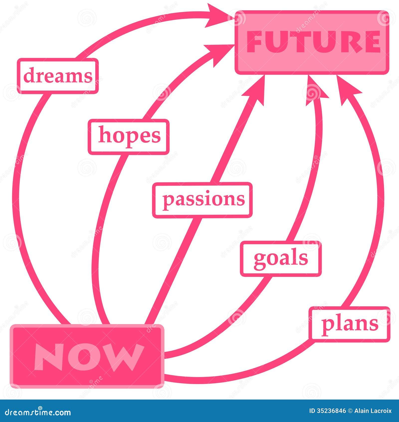 planning the future stock illustration illustration of business