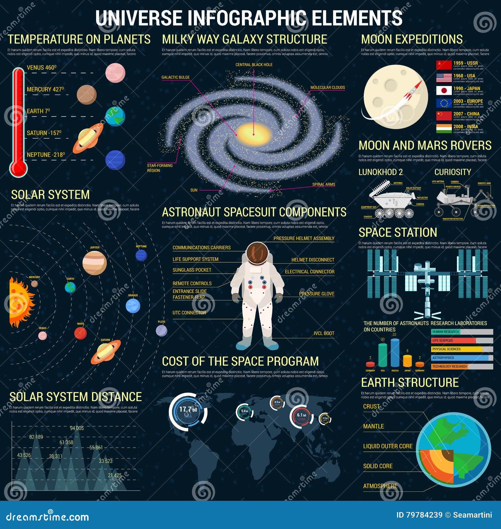 Plantilla de los elementos del infographics del universo