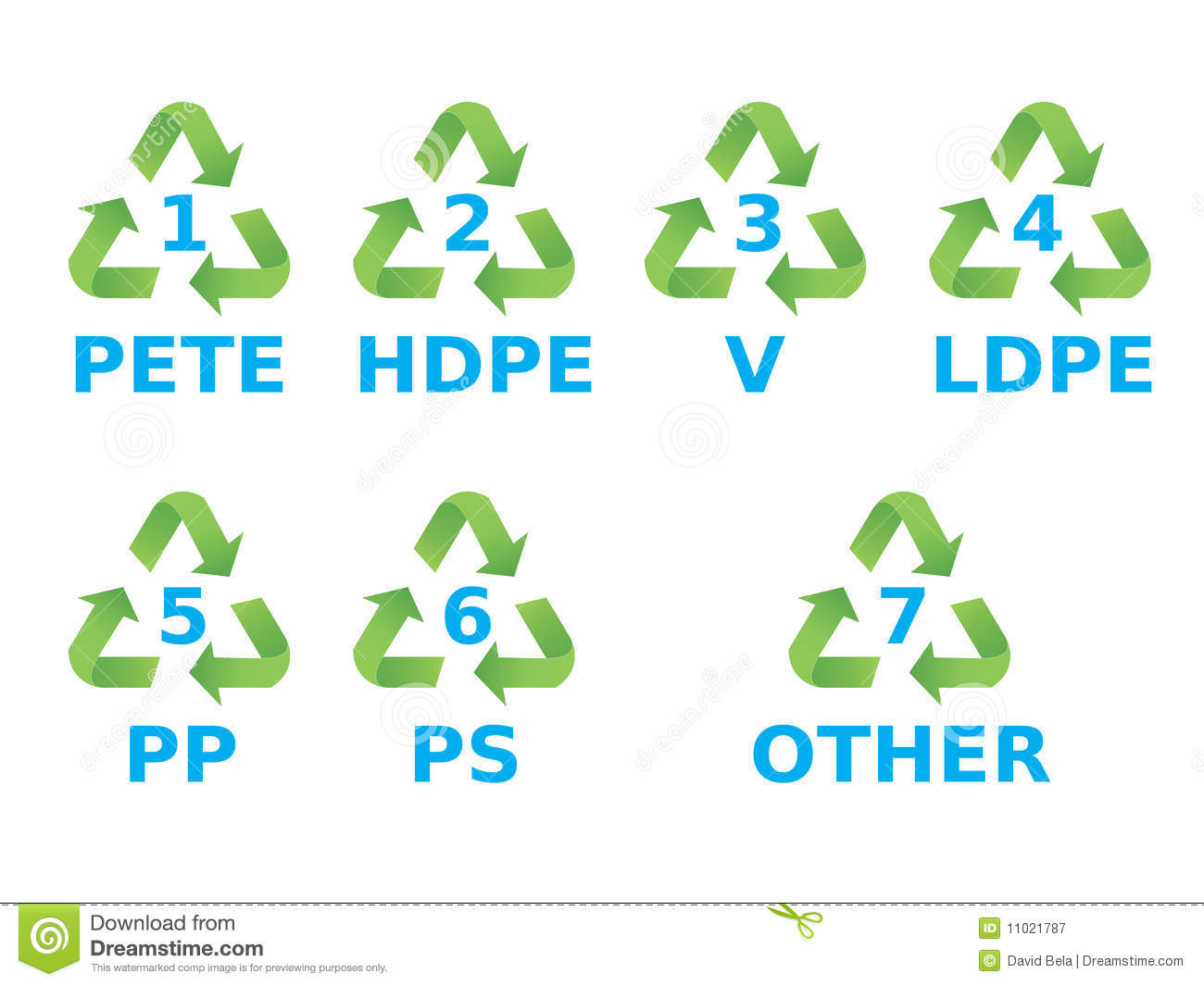 Recycling Signs Plastic Plastic recycling symbols