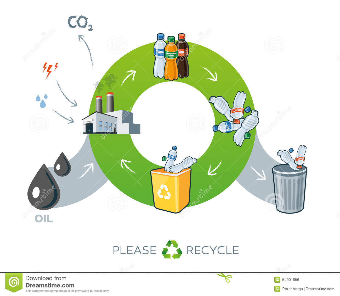 life cycles of paper and plastic bags environmental sciences essay For a long time, paper bags were considered a more environmental alternative  however, consider their whole life cycle and you find a different story  still,  overall, disposable paper bags are as questionable as disposable plastic bags  when  recent studies suggest we may consider landfill more like long term  storage.