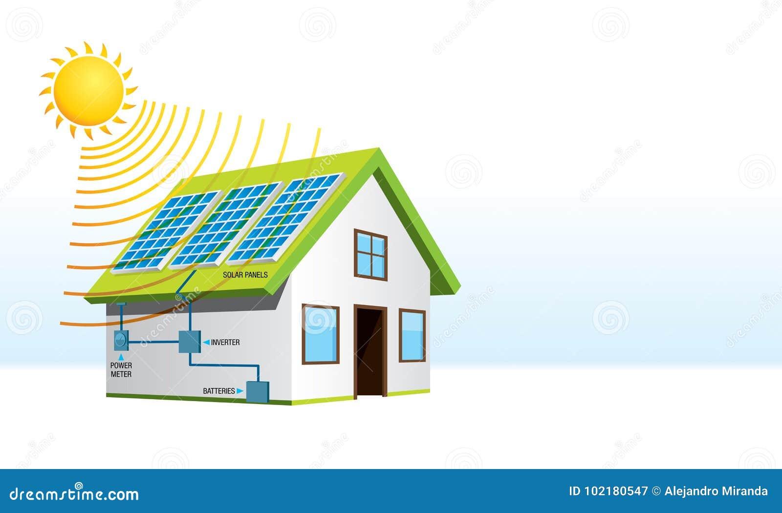 Plattelandshuisje met zonne-energieinstallatie met namen van systeemcomponenten op witte achtergrond Vernieuwbare energie