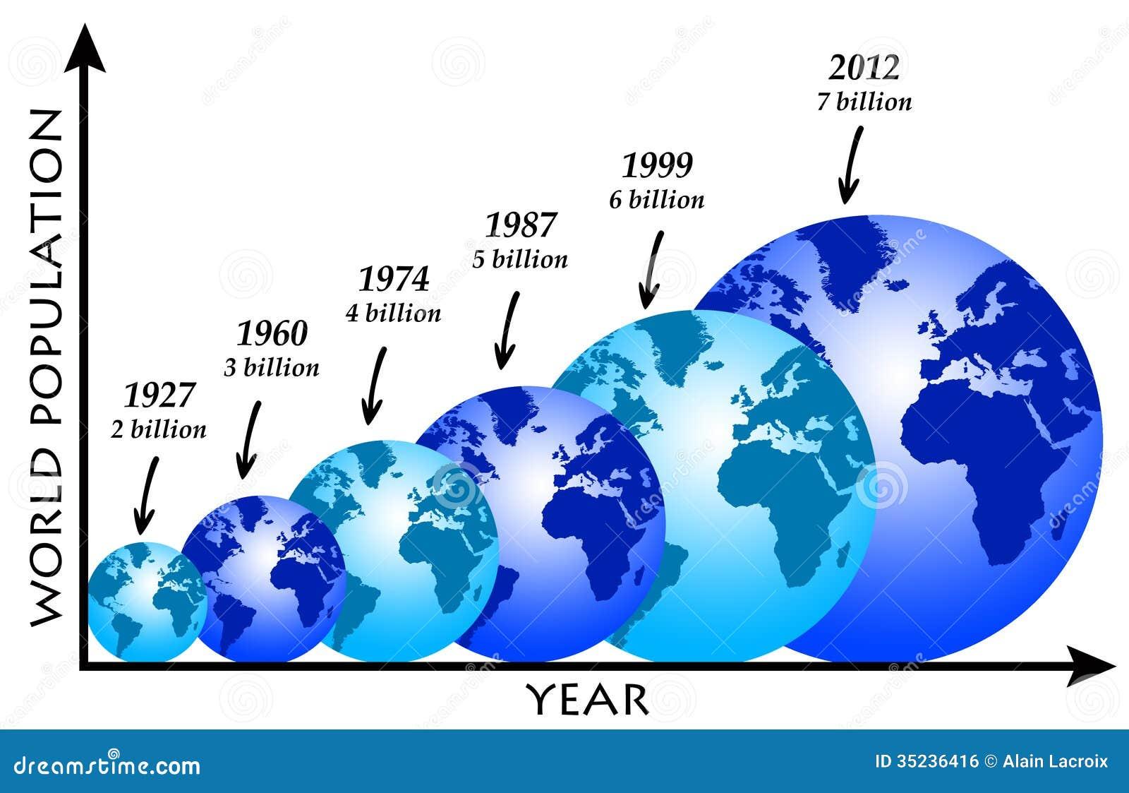 Población de mundo