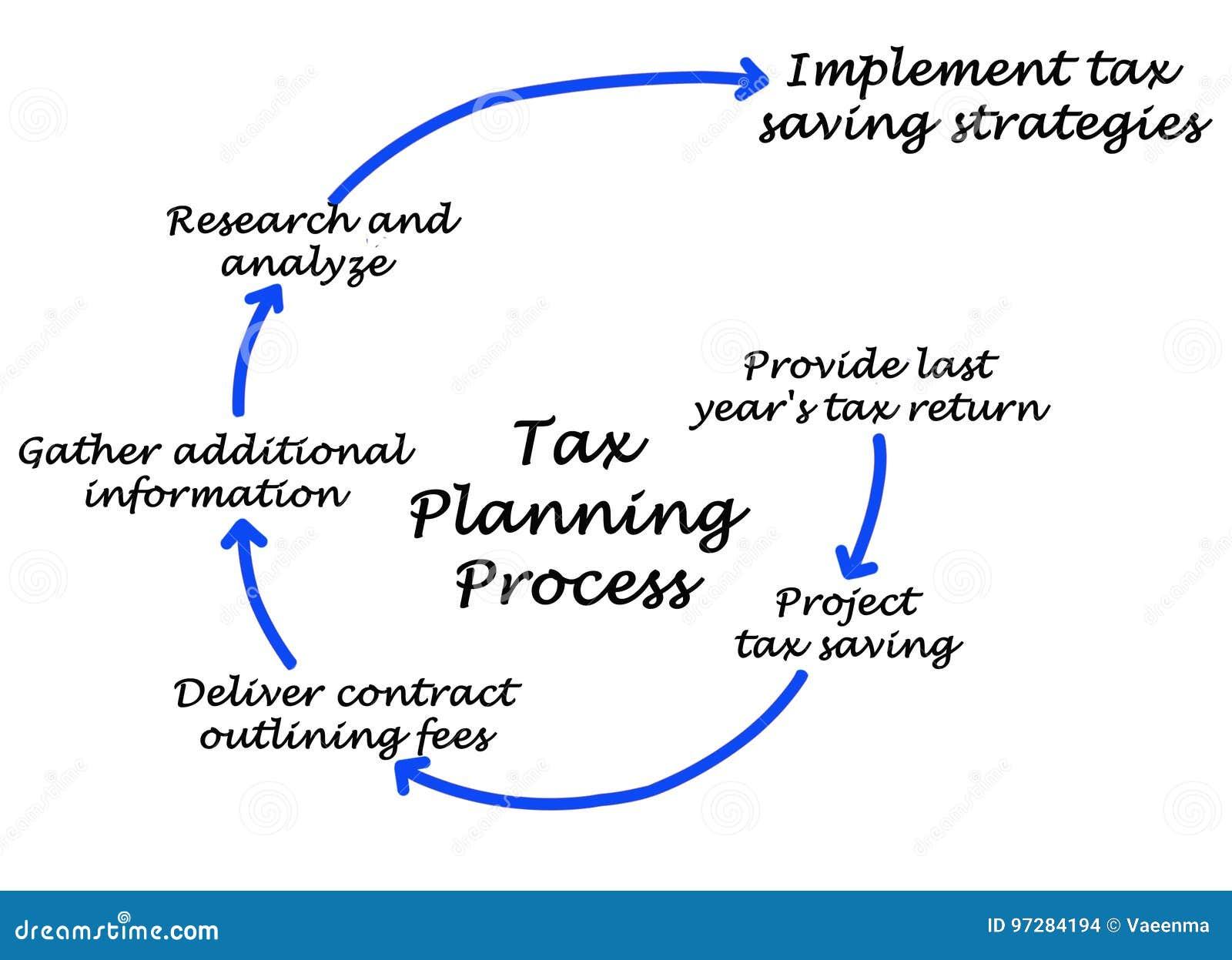 Podatku proces planowania