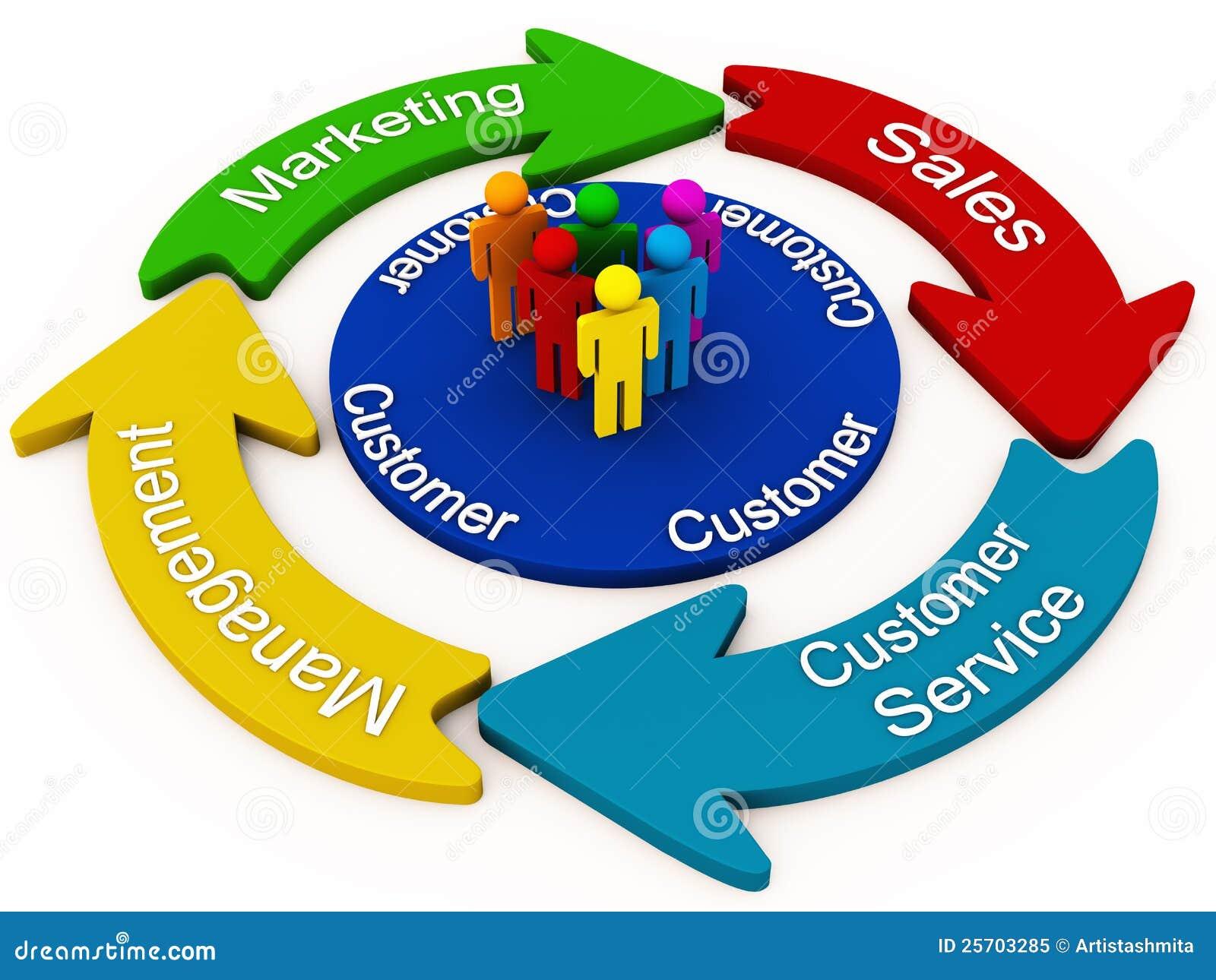 Pojęcia klienta zarządzanie