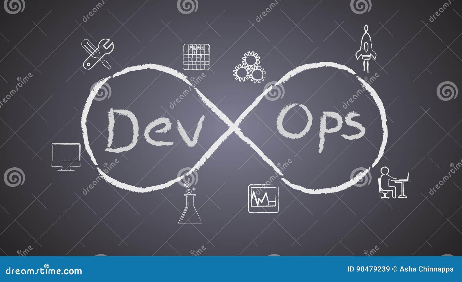 Pojęcie DevOps na blackboard tle, ilustruje proces oprogramowanie rozwój i operacje pracują wpólnie dokonują