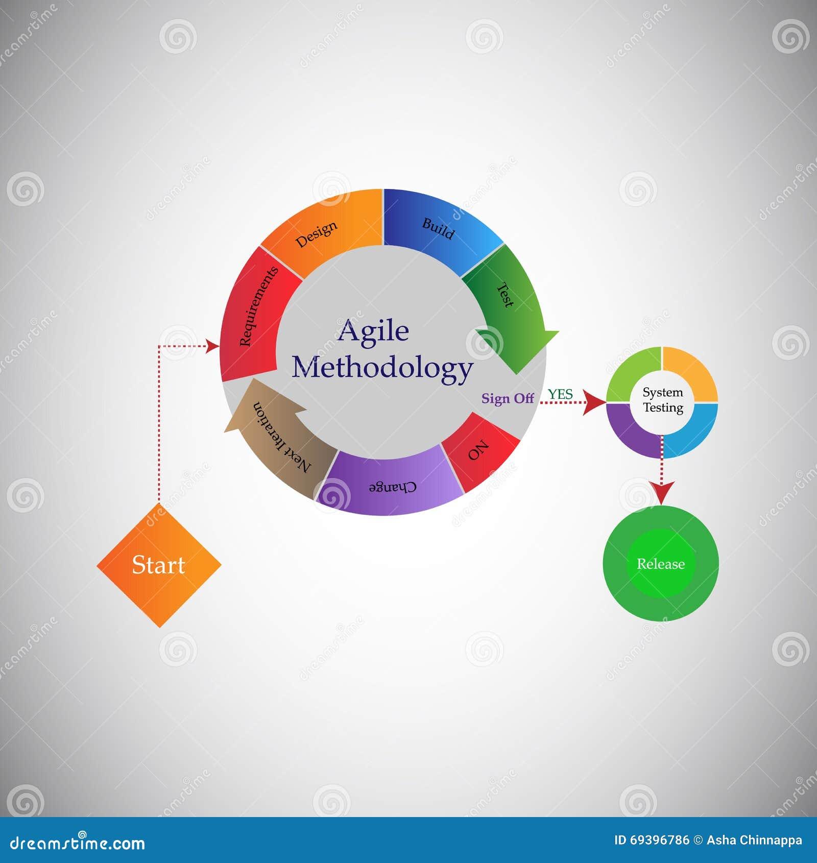 Pojęcie oprogramowanie rozwoju etap życia i Obrotna metodologia